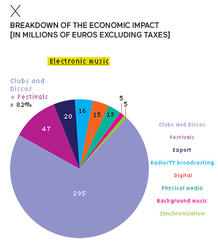 Breakdown of the economic impact