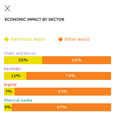 Economic impact by sector