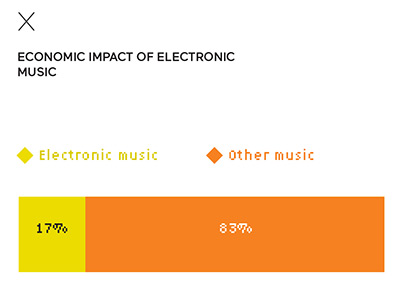 Economic impact of electronic music