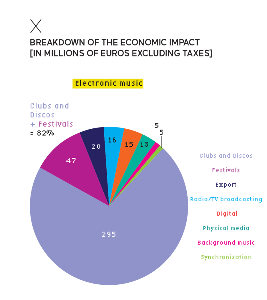 Breakdown of the economic impact of electronic music in France