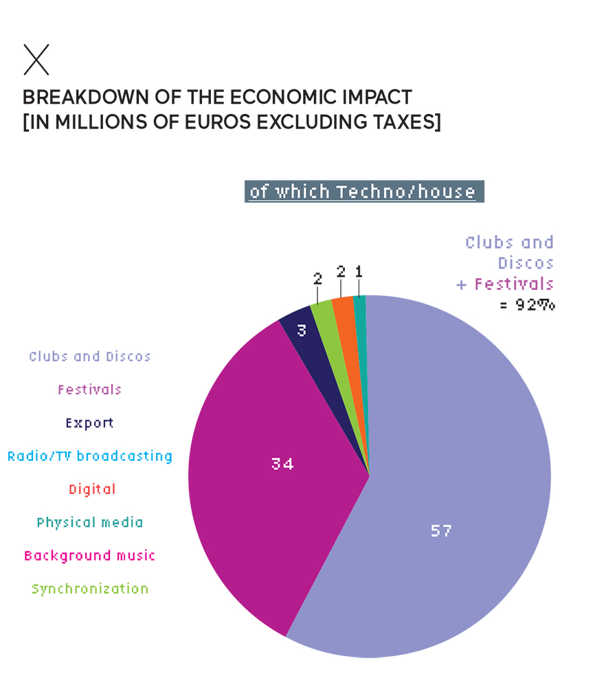 Breakdown of the economic impact of house & techno music in France