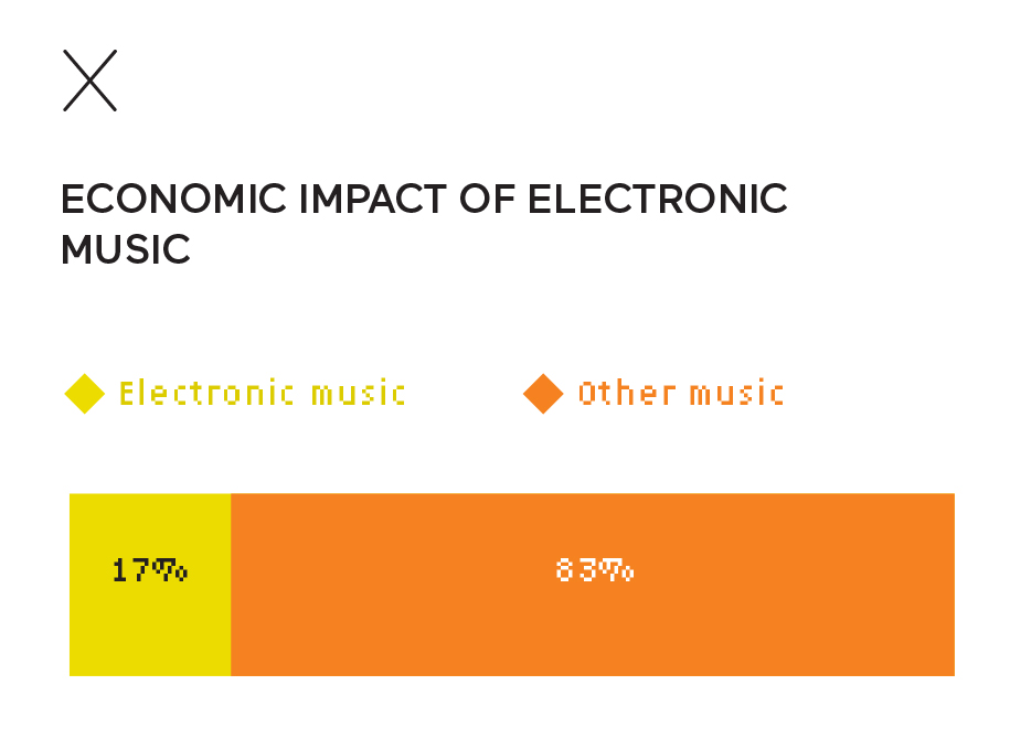 Economic impact of electronic music in France