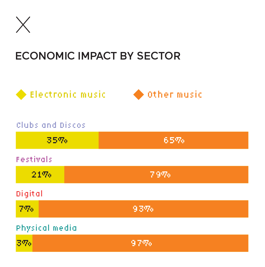 Economic impact by sector of electronic music in France
