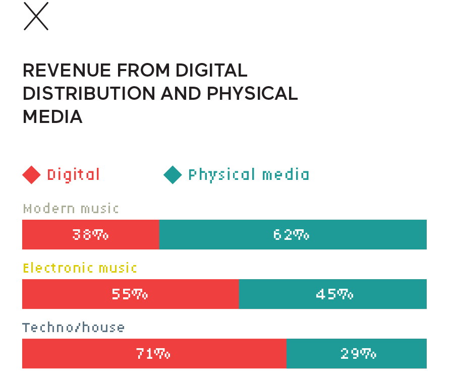 Revenue from digital distribution & physical media in electronic music in France