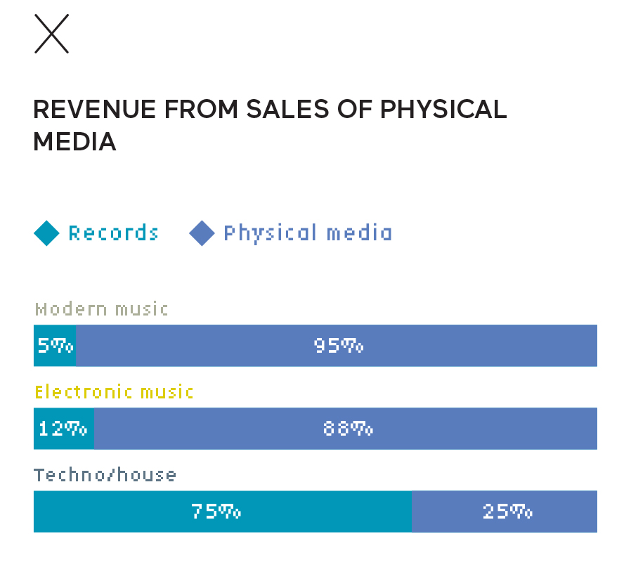 Revenue from sales of physical media in electronic music in France