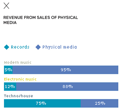 Revenue from sales of physical media