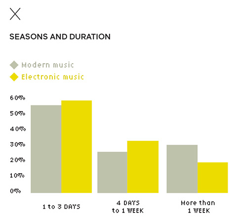 Seasons and duration